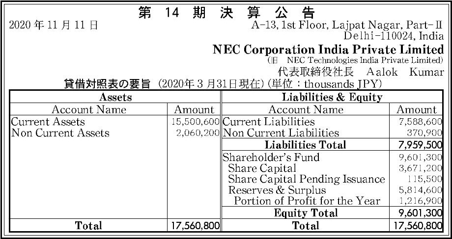 NEC Corporation India Private Limited(旧 NEC Technologies India Private Limited)貸借対照表の要旨(2020年3月31日現在)(単位:thousands JPY)AssetsLiabilities & EquityLiabilities Total7,959,500Equity Total9,601,300Total17,560,800Total17,560,800  第14期決算公告